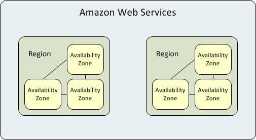AWS Regions and Zones Understanding